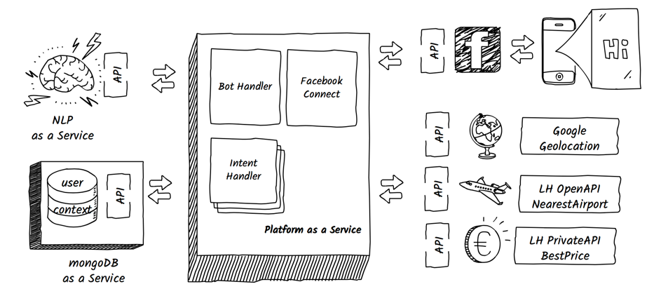 Sketch for service setup and APIs for best price bot Mildred